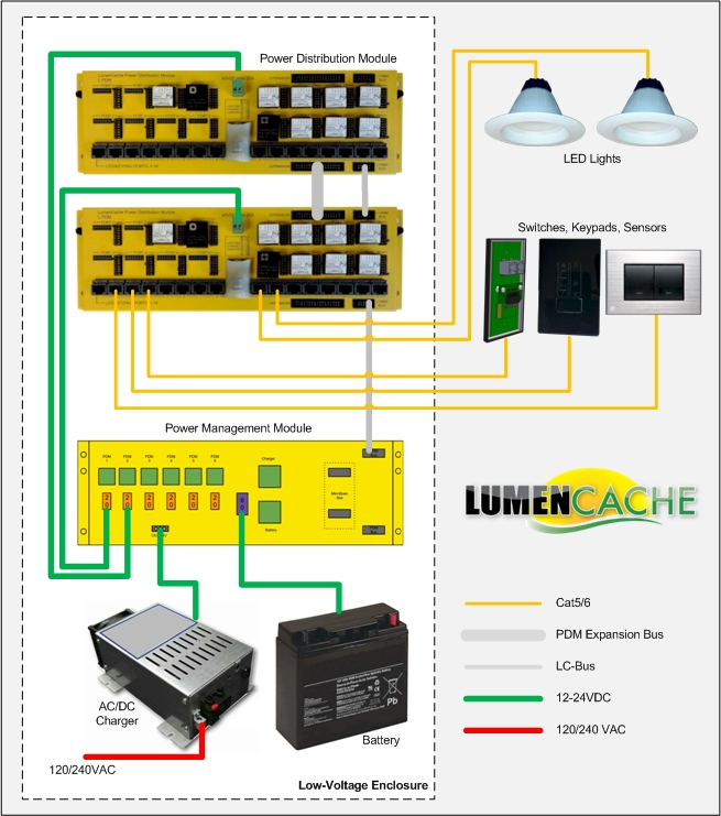 lumencache fundable crowdfunding for small businesses motion sensor light switch wiring diagram